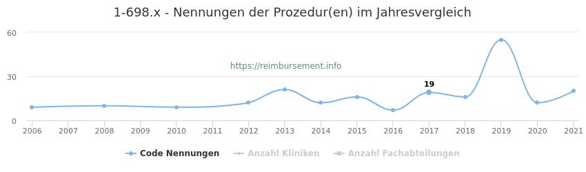 1-698.x Nennungen der Prozeduren und Anzahl der einsetzenden Kliniken, Fachabteilungen pro Jahr