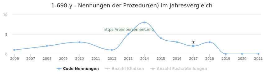 1-698.y Nennungen der Prozeduren und Anzahl der einsetzenden Kliniken, Fachabteilungen pro Jahr
