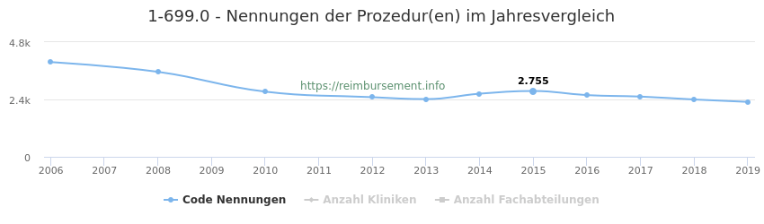 1-699.0 Nennungen der Prozeduren und Anzahl der einsetzenden Kliniken, Fachabteilungen pro Jahr
