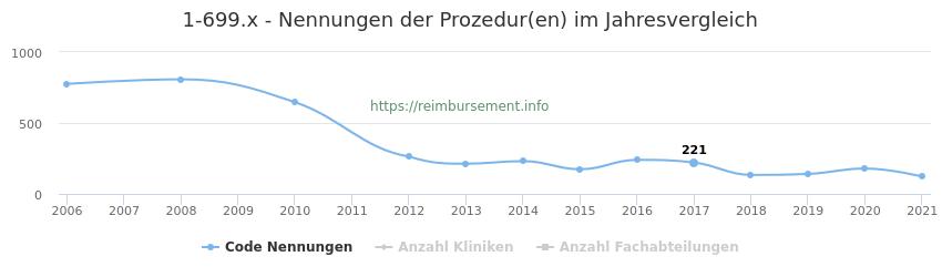 1-699.x Nennungen der Prozeduren und Anzahl der einsetzenden Kliniken, Fachabteilungen pro Jahr