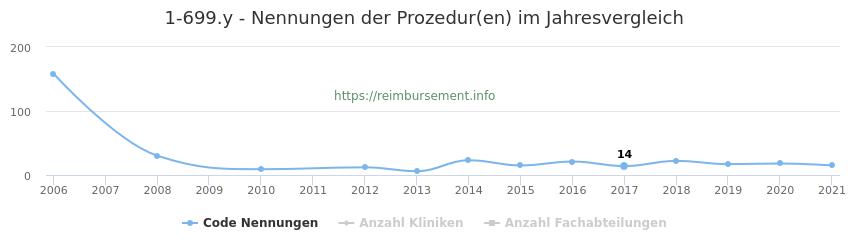 1-699.y Nennungen der Prozeduren und Anzahl der einsetzenden Kliniken, Fachabteilungen pro Jahr