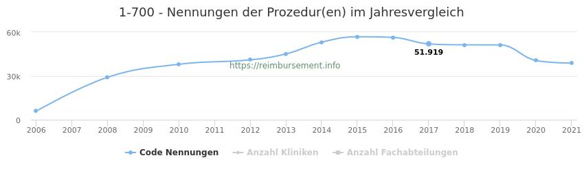 1-700 Nennungen der Prozeduren und Anzahl der einsetzenden Kliniken, Fachabteilungen pro Jahr