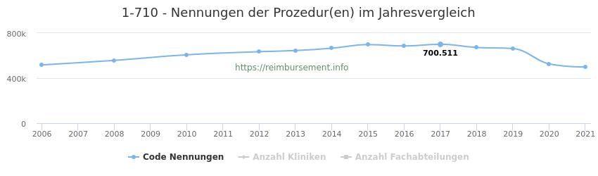 1-710 Nennungen der Prozeduren und Anzahl der einsetzenden Kliniken, Fachabteilungen pro Jahr
