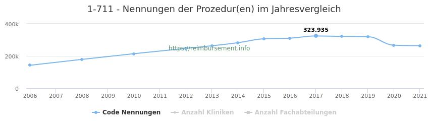 1-711 Nennungen der Prozeduren und Anzahl der einsetzenden Kliniken, Fachabteilungen pro Jahr
