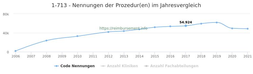 1-713 Nennungen der Prozeduren und Anzahl der einsetzenden Kliniken, Fachabteilungen pro Jahr
