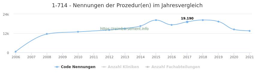 1-714 Nennungen der Prozeduren und Anzahl der einsetzenden Kliniken, Fachabteilungen pro Jahr
