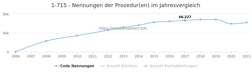 1-715 Nennungen der Prozeduren und Anzahl der einsetzenden Kliniken, Fachabteilungen pro Jahr