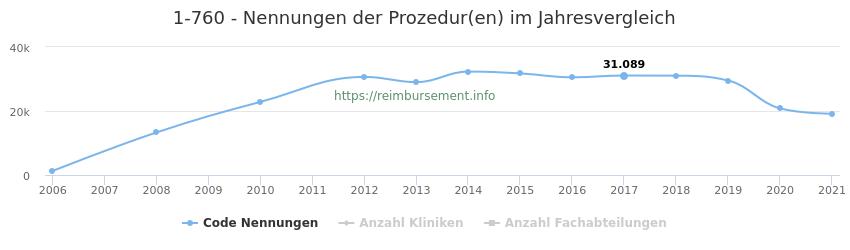 1-760 Nennungen der Prozeduren und Anzahl der einsetzenden Kliniken, Fachabteilungen pro Jahr