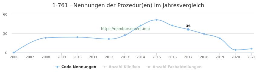 1-761 Nennungen der Prozeduren und Anzahl der einsetzenden Kliniken, Fachabteilungen pro Jahr