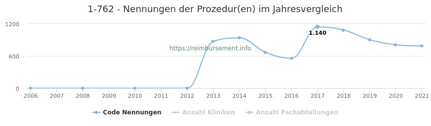 1-762 Nennungen der Prozeduren und Anzahl der einsetzenden Kliniken, Fachabteilungen pro Jahr