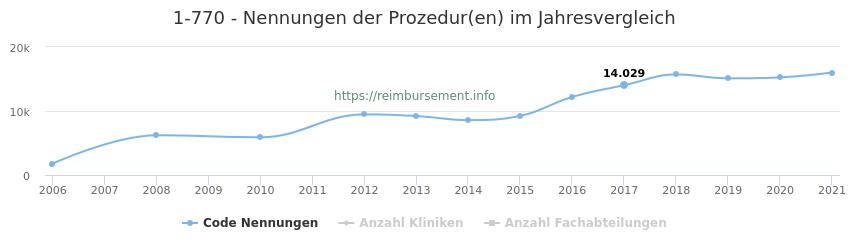 1-770 Nennungen der Prozeduren und Anzahl der einsetzenden Kliniken, Fachabteilungen pro Jahr
