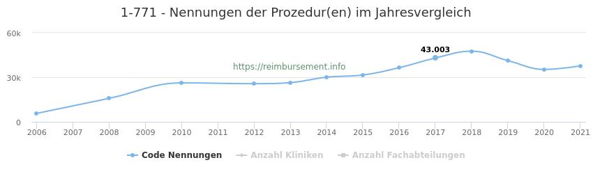 1-771 Nennungen der Prozeduren und Anzahl der einsetzenden Kliniken, Fachabteilungen pro Jahr