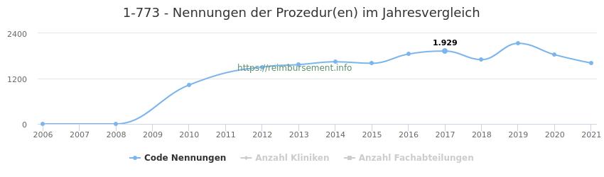 1-773 Nennungen der Prozeduren und Anzahl der einsetzenden Kliniken, Fachabteilungen pro Jahr