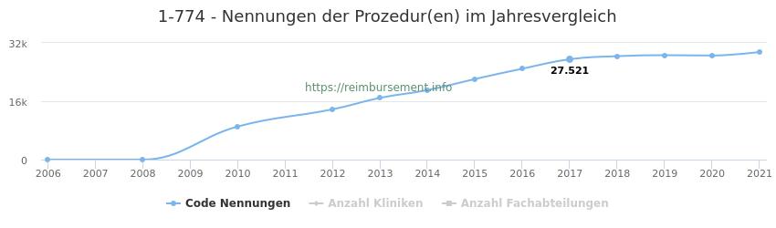 1-774 Nennungen der Prozeduren und Anzahl der einsetzenden Kliniken, Fachabteilungen pro Jahr
