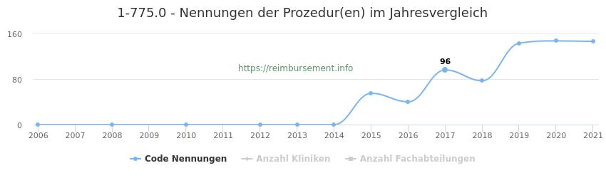 1-775.0 Nennungen der Prozeduren und Anzahl der einsetzenden Kliniken, Fachabteilungen pro Jahr