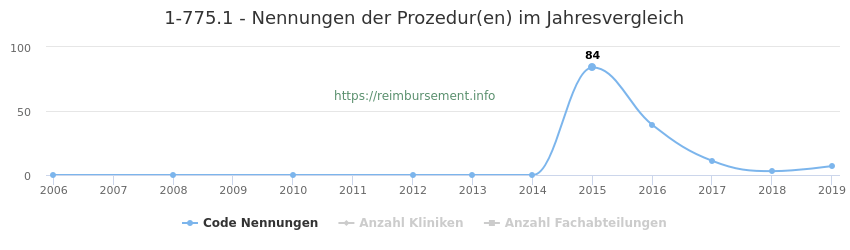 1-775.1 Nennungen der Prozeduren und Anzahl der einsetzenden Kliniken, Fachabteilungen pro Jahr