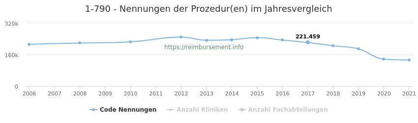 1-790 Nennungen der Prozeduren und Anzahl der einsetzenden Kliniken, Fachabteilungen pro Jahr