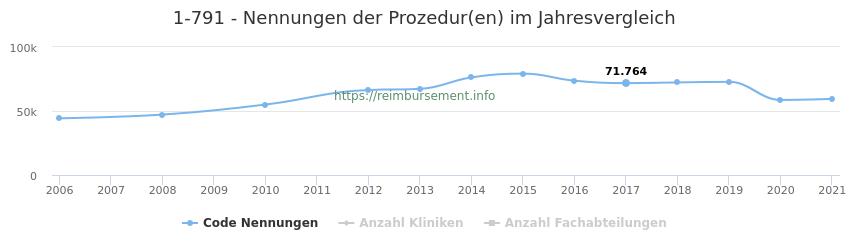 1-791 Nennungen der Prozeduren und Anzahl der einsetzenden Kliniken, Fachabteilungen pro Jahr
