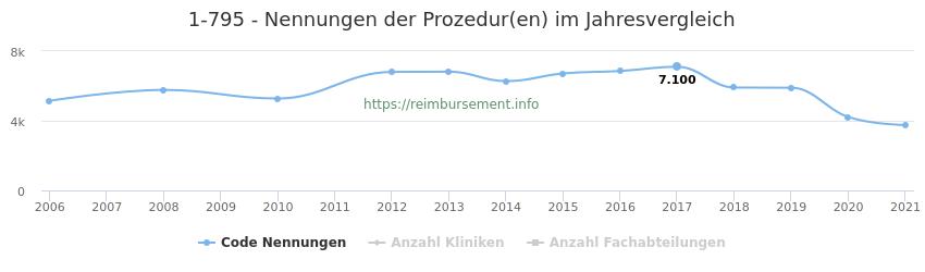 1-795 Nennungen der Prozeduren und Anzahl der einsetzenden Kliniken, Fachabteilungen pro Jahr