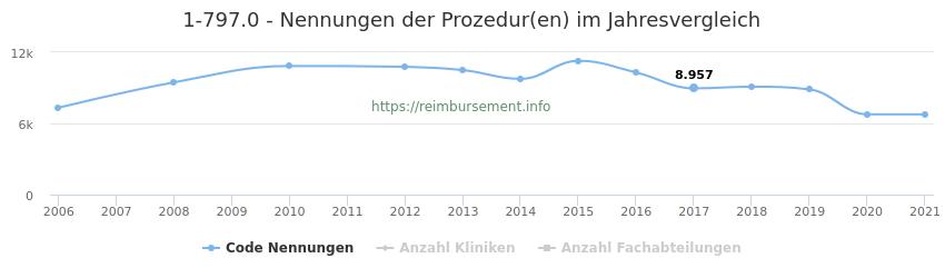 1-797.0 Nennungen der Prozeduren und Anzahl der einsetzenden Kliniken, Fachabteilungen pro Jahr