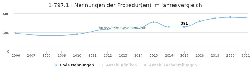 1-797.1 Nennungen der Prozeduren und Anzahl der einsetzenden Kliniken, Fachabteilungen pro Jahr