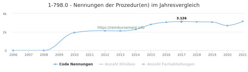 1-798.0 Nennungen der Prozeduren und Anzahl der einsetzenden Kliniken, Fachabteilungen pro Jahr