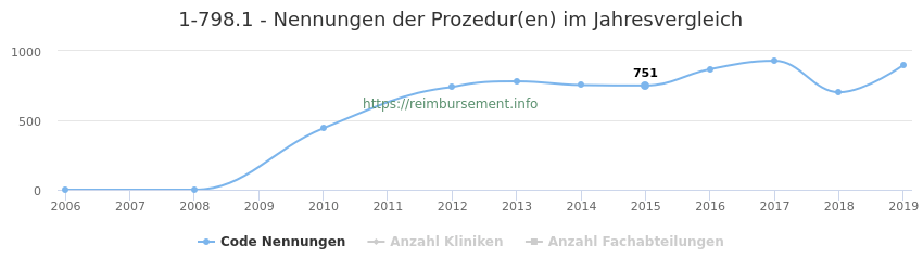 1-798.1 Nennungen der Prozeduren und Anzahl der einsetzenden Kliniken, Fachabteilungen pro Jahr