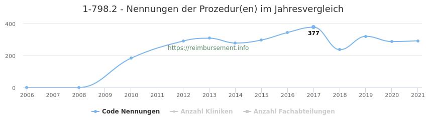 1-798.2 Nennungen der Prozeduren und Anzahl der einsetzenden Kliniken, Fachabteilungen pro Jahr
