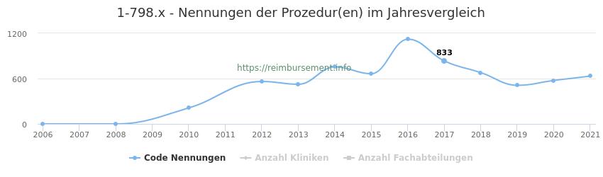 1-798.x Nennungen der Prozeduren und Anzahl der einsetzenden Kliniken, Fachabteilungen pro Jahr