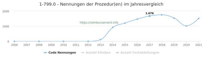 1-799.0 Nennungen der Prozeduren und Anzahl der einsetzenden Kliniken, Fachabteilungen pro Jahr