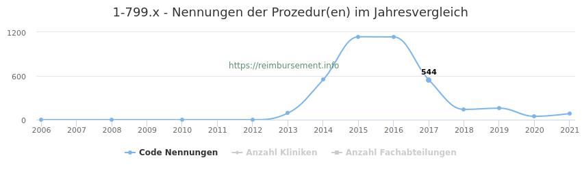 1-799.x Nennungen der Prozeduren und Anzahl der einsetzenden Kliniken, Fachabteilungen pro Jahr