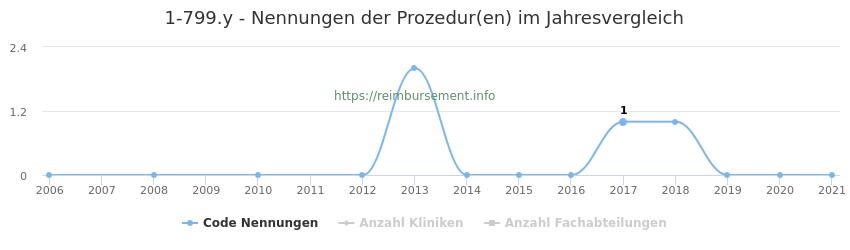 1-799.y Nennungen der Prozeduren und Anzahl der einsetzenden Kliniken, Fachabteilungen pro Jahr