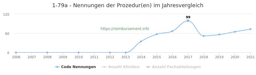 1-79a Nennungen der Prozeduren und Anzahl der einsetzenden Kliniken, Fachabteilungen pro Jahr