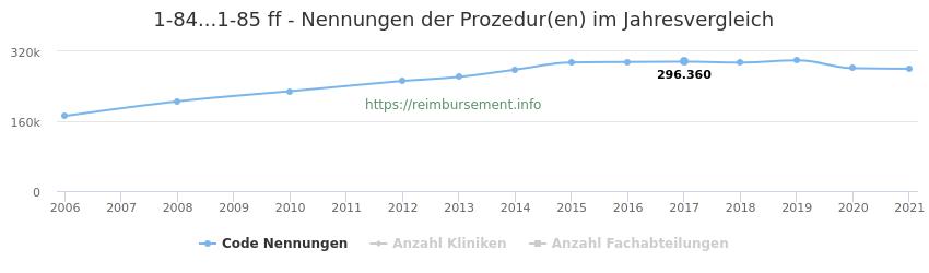 1-84...1-85 Nennungen der Prozeduren und Anzahl der einsetzenden Kliniken, Fachabteilungen pro Jahr