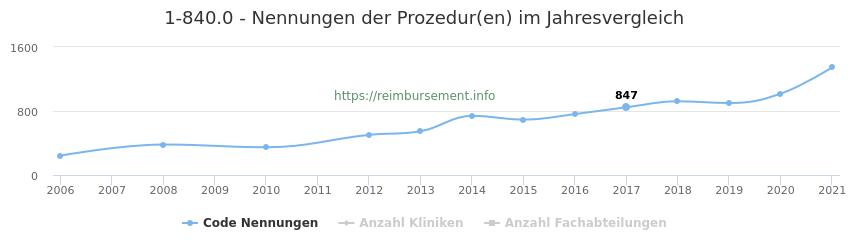 1-840.0 Nennungen der Prozeduren und Anzahl der einsetzenden Kliniken, Fachabteilungen pro Jahr
