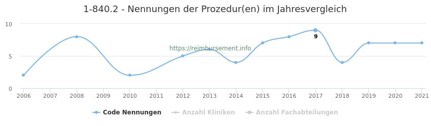 1-840.2 Nennungen der Prozeduren und Anzahl der einsetzenden Kliniken, Fachabteilungen pro Jahr