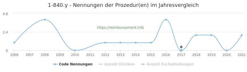 1-840.y Nennungen der Prozeduren und Anzahl der einsetzenden Kliniken, Fachabteilungen pro Jahr