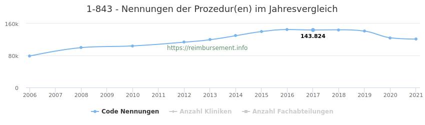 1-843 Nennungen der Prozeduren und Anzahl der einsetzenden Kliniken, Fachabteilungen pro Jahr