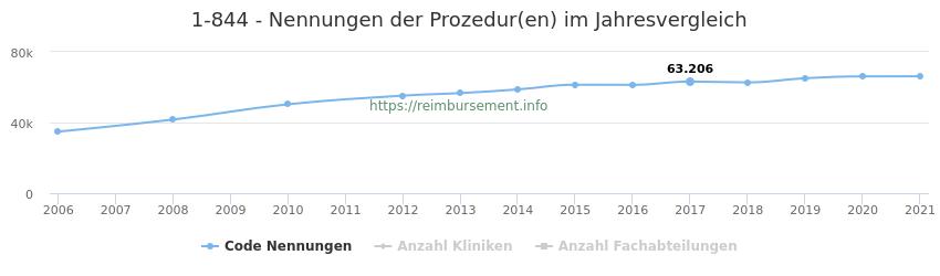 1-844 Nennungen der Prozeduren und Anzahl der einsetzenden Kliniken, Fachabteilungen pro Jahr