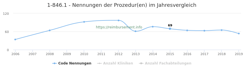 1-846.1 Nennungen der Prozeduren und Anzahl der einsetzenden Kliniken, Fachabteilungen pro Jahr