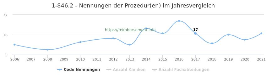 1-846.2 Nennungen der Prozeduren und Anzahl der einsetzenden Kliniken, Fachabteilungen pro Jahr