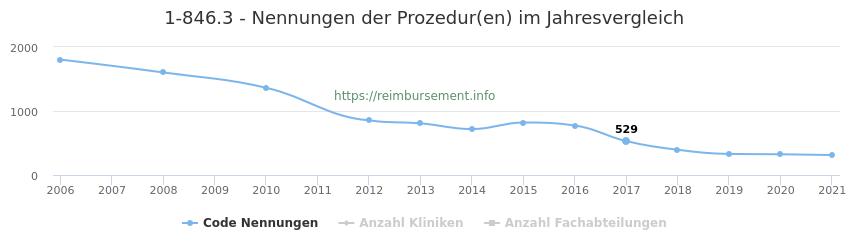 1-846.3 Nennungen der Prozeduren und Anzahl der einsetzenden Kliniken, Fachabteilungen pro Jahr