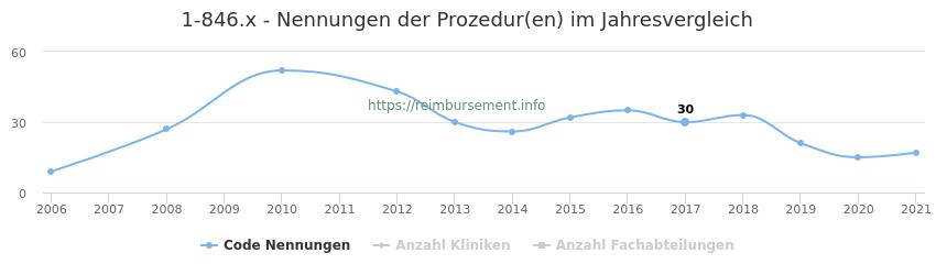1-846.x Nennungen der Prozeduren und Anzahl der einsetzenden Kliniken, Fachabteilungen pro Jahr