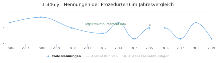 1-846.y Nennungen der Prozeduren und Anzahl der einsetzenden Kliniken, Fachabteilungen pro Jahr