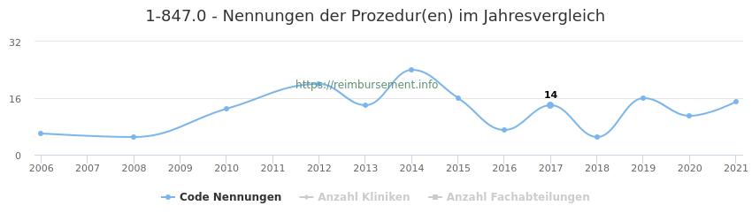 1-847.0 Nennungen der Prozeduren und Anzahl der einsetzenden Kliniken, Fachabteilungen pro Jahr
