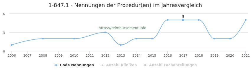 1-847.1 Nennungen der Prozeduren und Anzahl der einsetzenden Kliniken, Fachabteilungen pro Jahr