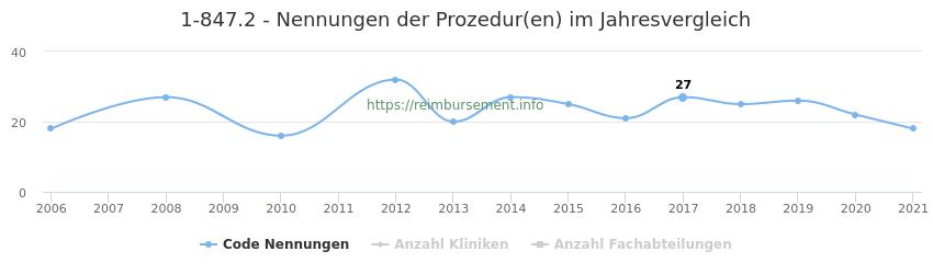 1-847.2 Nennungen der Prozeduren und Anzahl der einsetzenden Kliniken, Fachabteilungen pro Jahr