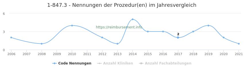 1-847.3 Nennungen der Prozeduren und Anzahl der einsetzenden Kliniken, Fachabteilungen pro Jahr