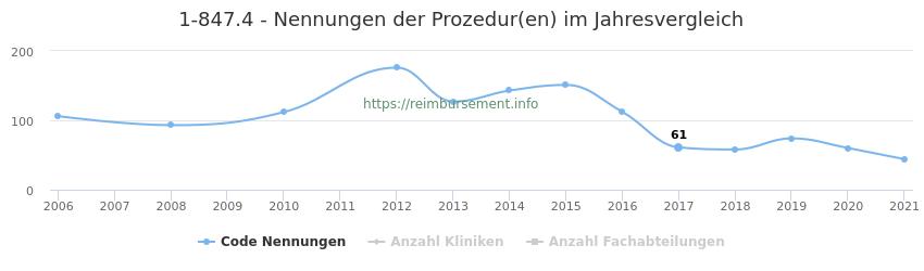 1-847.4 Nennungen der Prozeduren und Anzahl der einsetzenden Kliniken, Fachabteilungen pro Jahr
