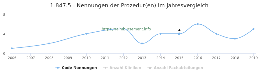 1-847.5 Nennungen der Prozeduren und Anzahl der einsetzenden Kliniken, Fachabteilungen pro Jahr